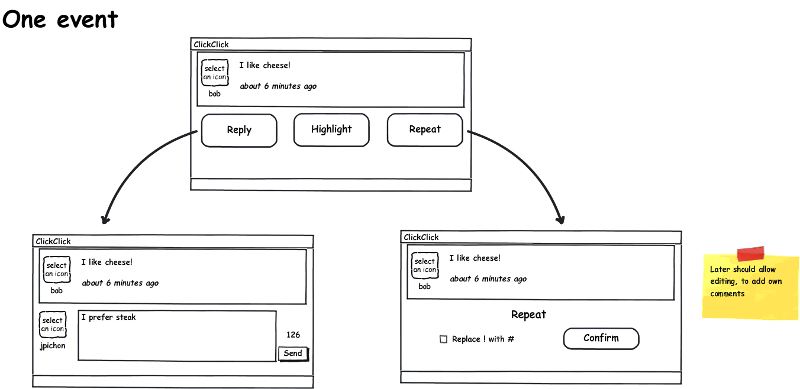Wireframe of a single event, with the possible actions (reply, highlight, repeat), the follow-up screens and a post-it note