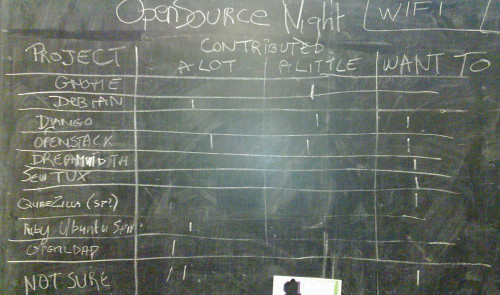 Blackboard with project names